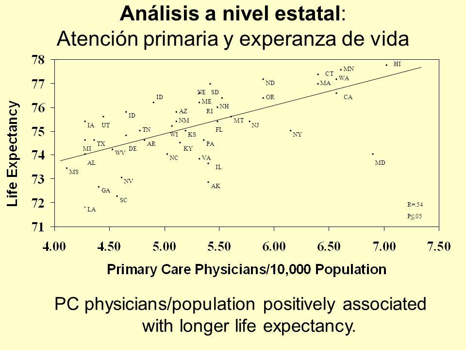 Análisis a nivel estatal: Atención primaria y experanza de vida PC physicians/population positively associated with longer life expectancy. LA SC.. GA
