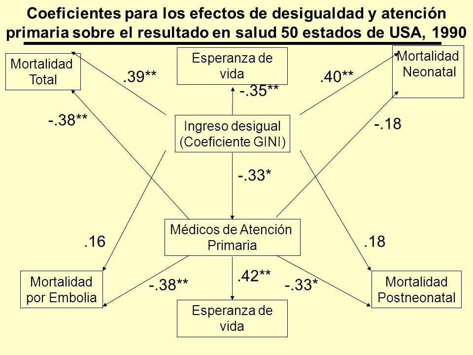 Mortalidad Total Mortalidad Neonatal Ingreso desigual (Coeficiente GINI) Médicos de Atención Primaria Mortalidad por Embolia Mortalidad Postneonatal -