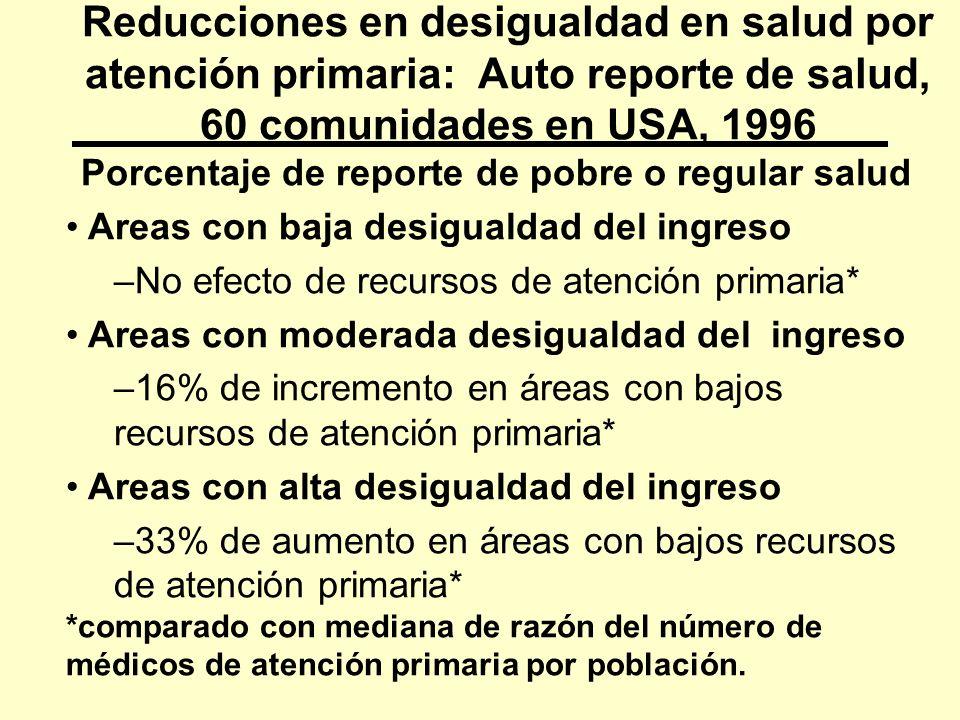 Reducciones en desigualdad en salud por atención primaria: Auto reporte de salud, 60 comunidades en USA, 1996 Porcentaje de reporte de pobre o regular