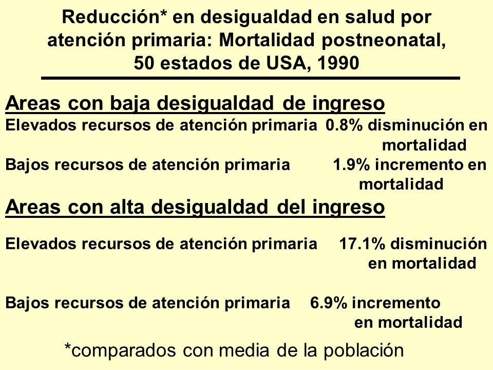 Reducción* en desigualdad en salud por atención primaria: Mortalidad postneonatal, 50 estados de USA, 1990 Areas con baja desigualdad de ingreso Eleva