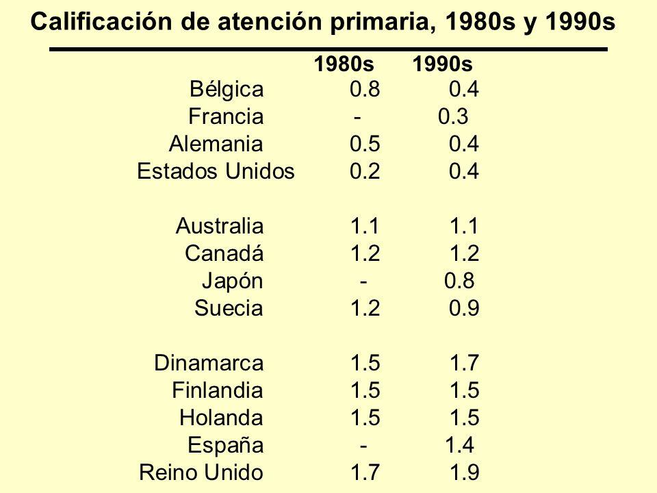 Calificación de atención primaria, 1980s y 1990s Bélgica0.80.4 Francia - 0.3 Alemania0.50.4 Estados Unidos0.20.4 Australia1.11.1 Canadá1.21.2 Japón -