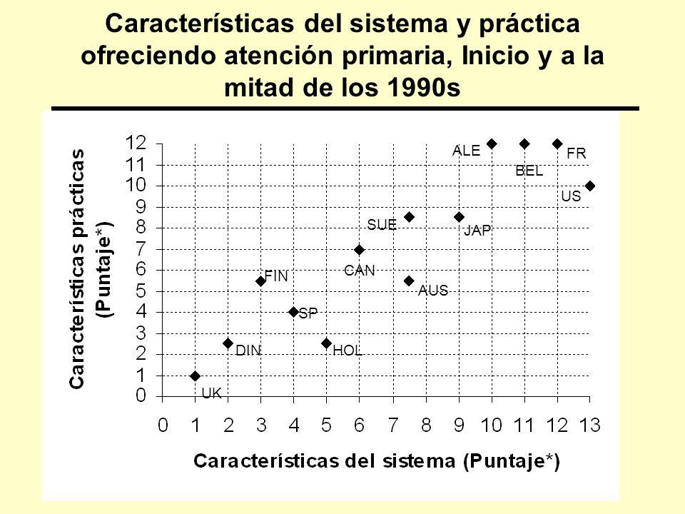 Características del sistema y práctica ofreciendo atención primaria, Inicio y a la mitad de los 1990s UK HOL SP FIN CAN AUS SUE JAP ALE FR BEL US DIN