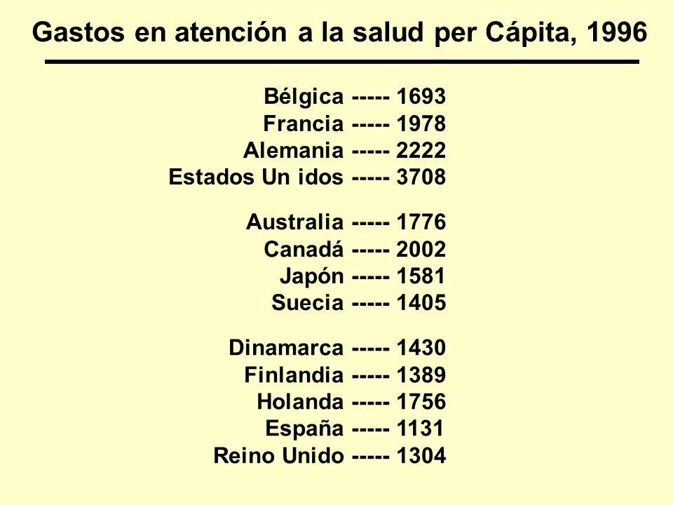 Gastos en atención a la salud per Cápita, 1996 Bélgica Francia Alemania Estados Un idos ----- 1693 1978 2222 3708 Australia Canadá Japón Suecia -----