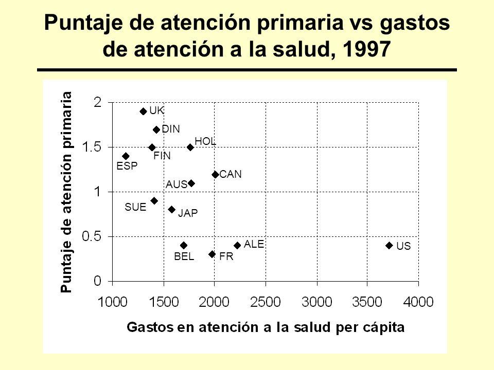 Puntaje de atención primaria vs gastos de atención a la salud, 1997 US HOL CAN AUS SUE JAP BELFR ALE ESP DIN FIN UK