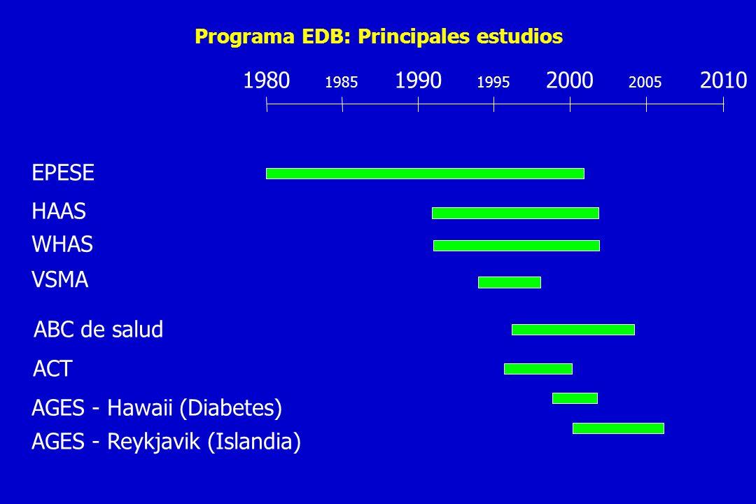 Poblaciones establecidas para estudios epidemiológicos sobre el anciano (EPESE) Programa de epidemiología, demografía y Biometría (EDBP) Instituto Nacional sobre envejecimiento (NIA) Este de Boston, 1982-83 Proyecto de Salud Mayor (N=3809) Iowa 1982 85+ Estudio Salud Rural (N=3673) New Haven 1982 Proyecto Yale de salud y envejecimiento (N=2812) Carolina del Norte 1986-87 Encuesta de salud Piedmont sobre el anciano (N=4163)