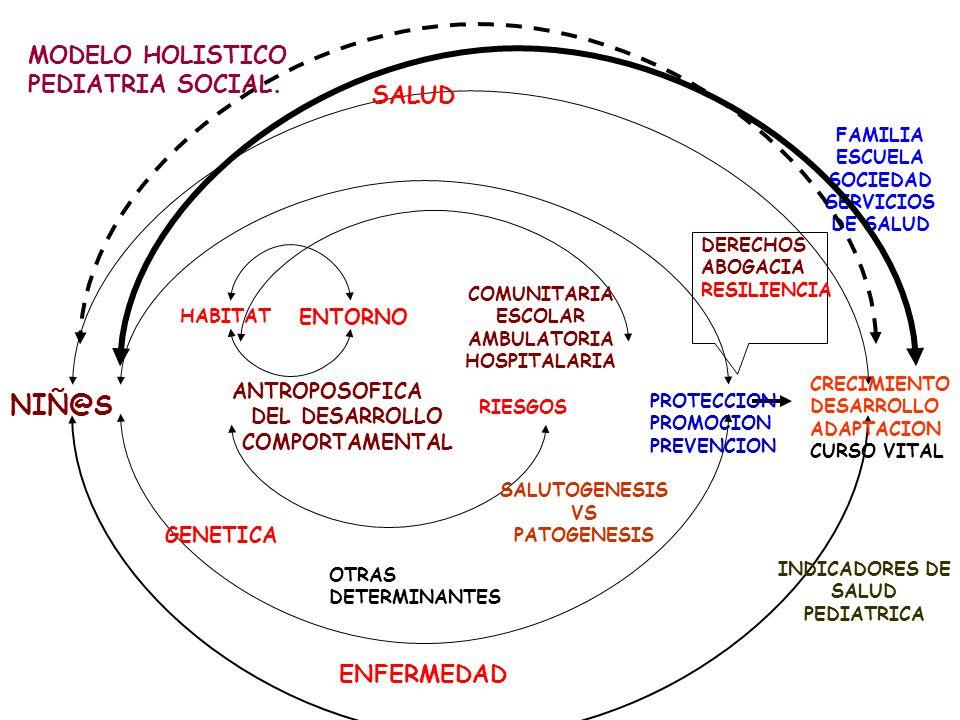 FAMILIA ESCUELA SOCIEDAD SERVICIOS DE SALUD 8 INSTRUMENTO: PAI PROTECCION PROMOCION PREVENCION CAMPO 3 GENETICA RIESGOS HABITAT ENTORNO NIÑ@S ANTROPOS