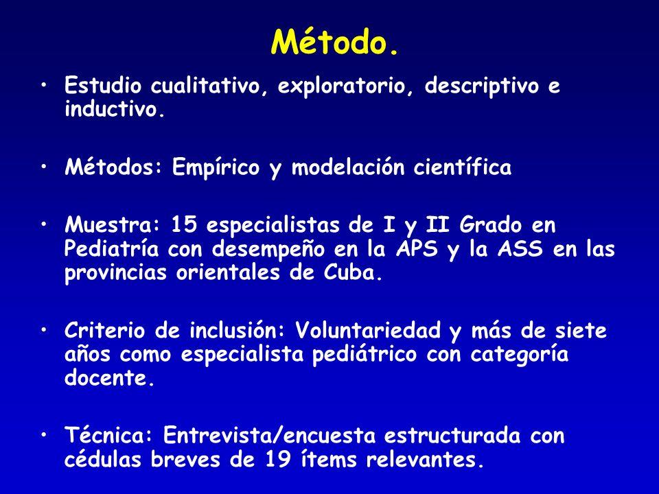 Método. Estudio cualitativo, exploratorio, descriptivo e inductivo. Métodos: Empírico y modelación científica Muestra: 15 especialistas de I y II Grad