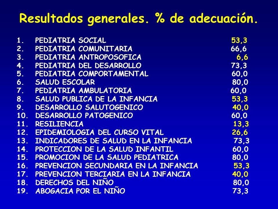 Resultados generales. % de adecuación. 1.PEDIATRIA SOCIAL 53,3 2.PEDIATRIA COMUNITARIA 66,6 3.PEDIATRIA ANTROPOSOFICA 6,6 4.PEDIATRIA DEL DESARROLLO 7