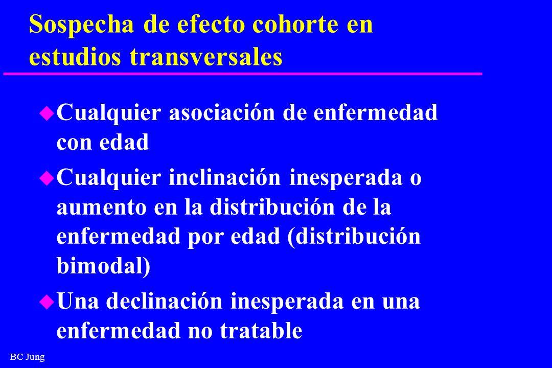 BC Jung Sospecha de efecto cohorte en estudios transversales u Cualquier asociación de enfermedad con edad u Cualquier inclinación inesperada o aument