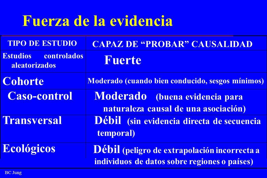 BC Jung -+++-- Investigación de periodos de latencia largoss +++++ +(c) -- Medidas directas de incidencia +++++ +(b) - ++ Medición de relación temporal +++ ++++++ Estudiar múltiples exposiciones +++++ - ++ + Probando múltiples efectos de una causa +++++ -- ++ Investigación de causas raras - +++++ - ++++ Investigación de enfermedad rara Cohorte Caso- Control Trans- versal Ecológico Eligiendo el diseño adecuado de estudio