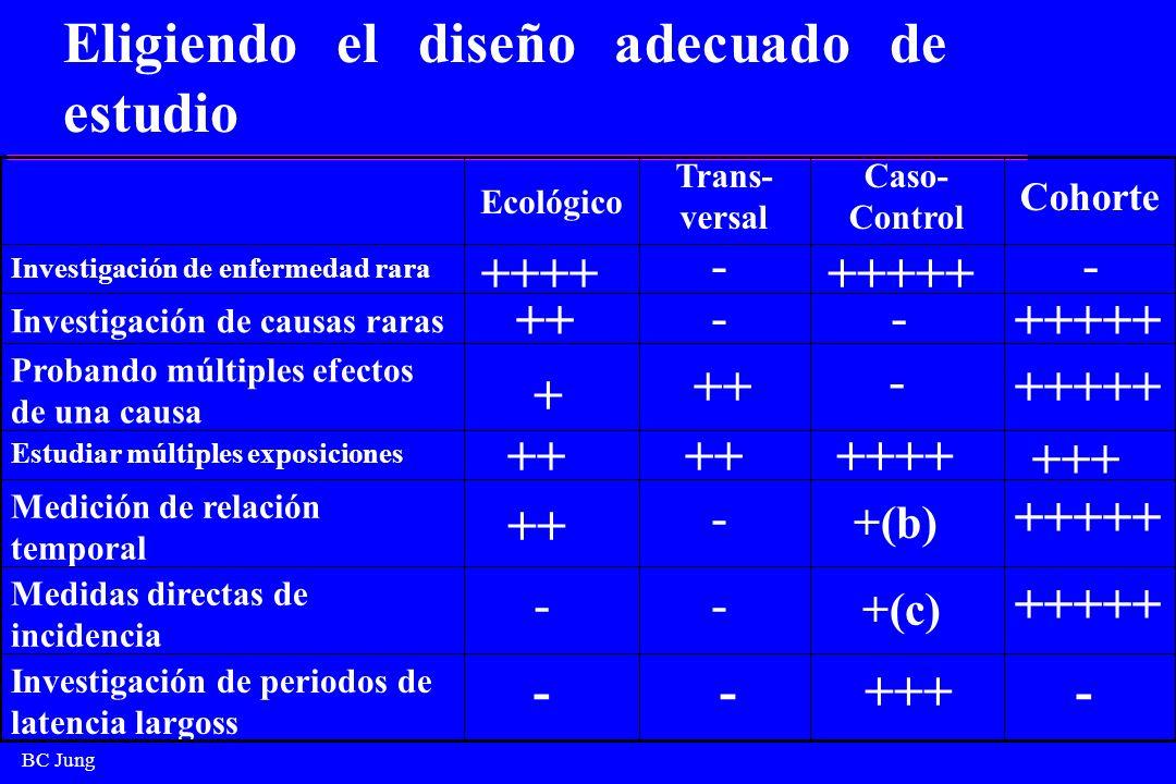 BC Jung -+++-- Investigación de periodos de latencia largoss +++++ +(c) -- Medidas directas de incidencia +++++ +(b) - ++ Medición de relación tempora