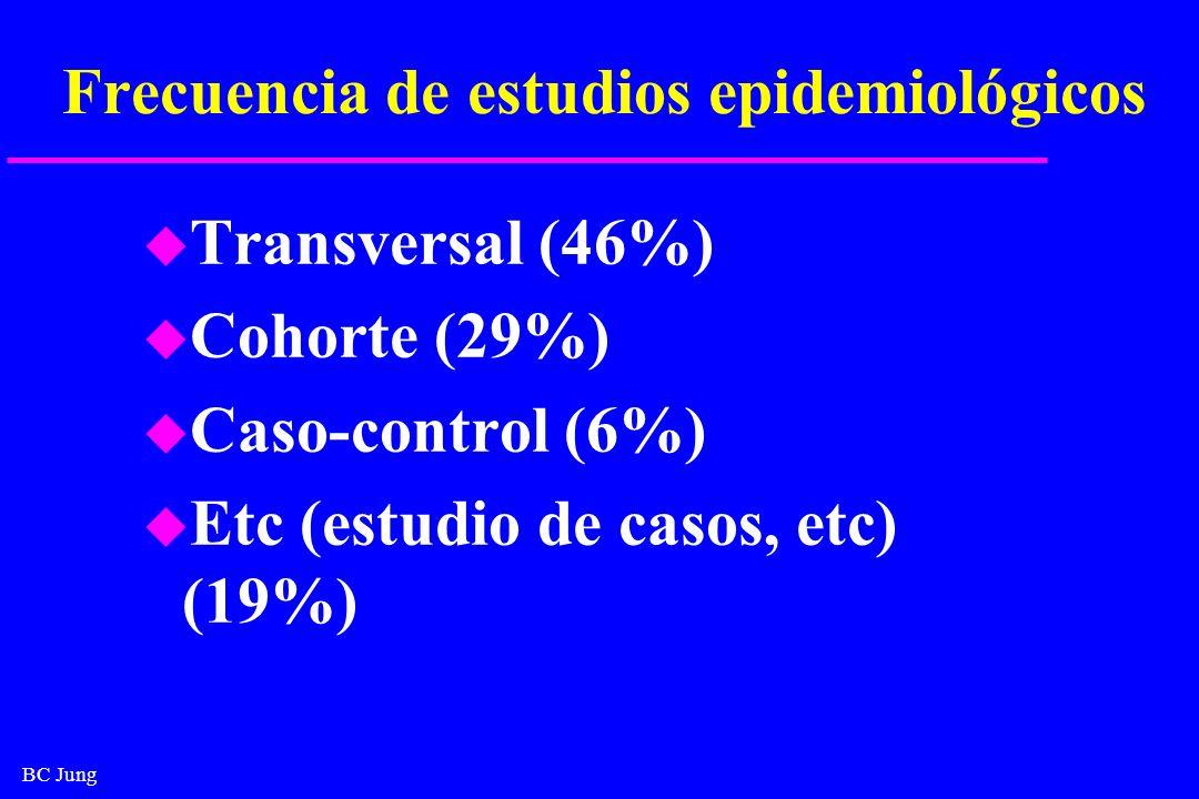BC Jung Frecuencia de estudios epidemiológicos u Transversal (46%) u Cohorte (29%) u Caso-control (6%) u Etc (estudio de casos, etc) (19%)