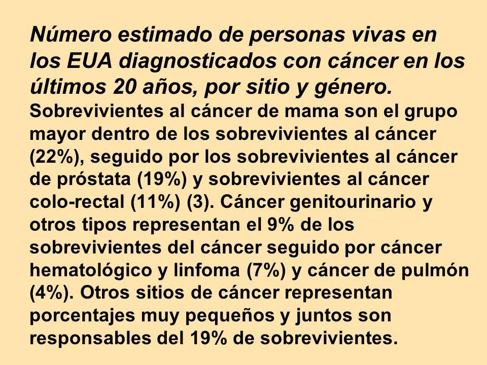 Número estimado de personas vivas en los EUA diagnosticados con cáncer en los últimos 20 años, por sitio y género.