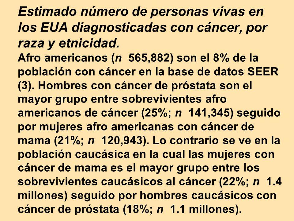 Estimado número de personas vivas en los EUA diagnosticadas con cáncer, por raza y etnicidad.