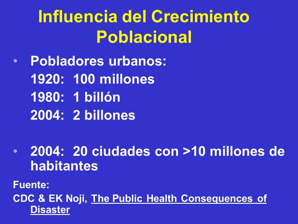 Influencia del Crecimiento Poblacional Pobladores urbanos: 1920: 100 millones 1980: 1 billón 2004: 2 billones 2004: 20 ciudades con >10 millones de ha