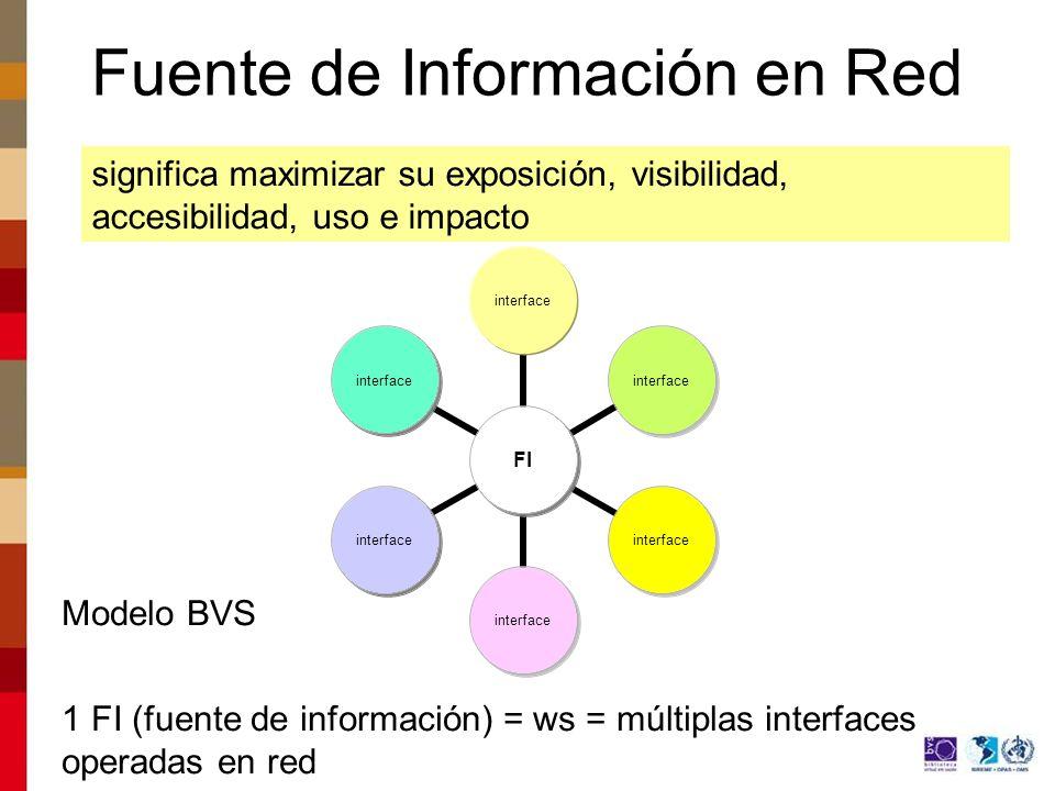 FI interface Modelo BVS 1 FI (fuente de información) = ws = múltiplas interfaces operadas en red significa maximizar su exposición, visibilidad, accesibilidad, uso e impacto Fuente de Información en Red