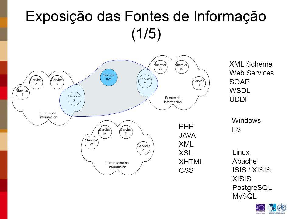 XML Schema Web Services SOAP WSDL UDDI Linux Apache ISIS / XISIS XISIS PostgreSQL MySQL PHP JAVA XML XSL XHTML CSS Windows IIS Exposição das Fontes de