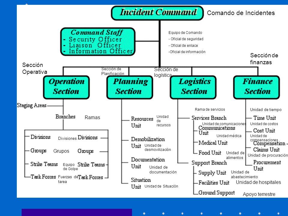 Comando de Incidentes Equipo de Comando - Oficial de seguridad - Oficial de enlace -Oficial de información Sección Operativa Sección de Planificación