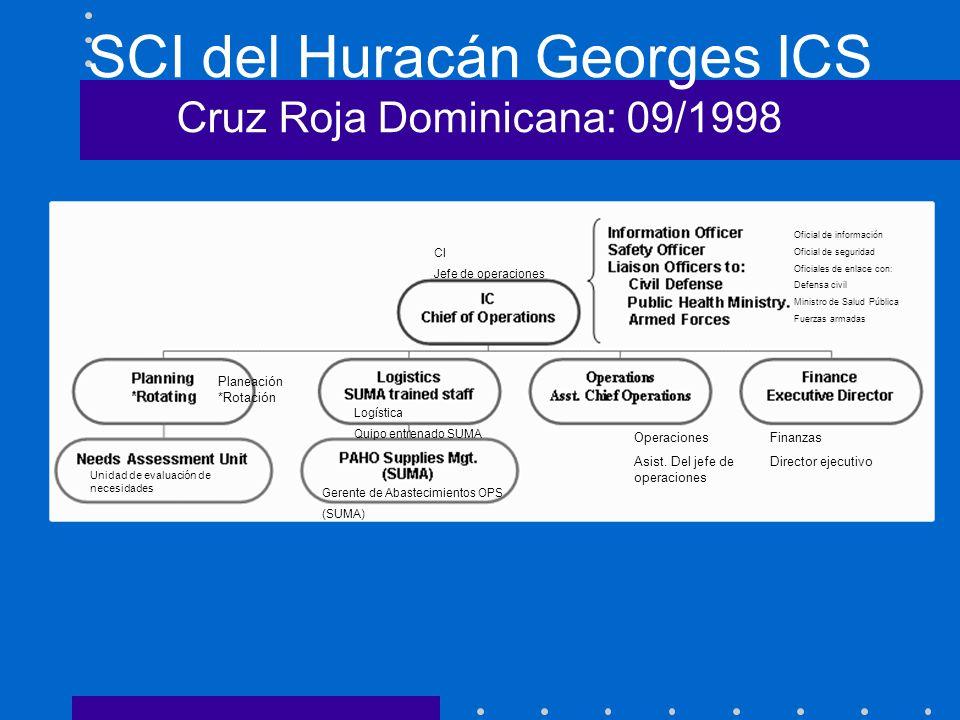 SCI del Huracán Georges ICS Cruz Roja Dominicana: 09/1998 Oficial de información Oficial de seguridad Oficiales de enlace con: Defensa civil Ministro