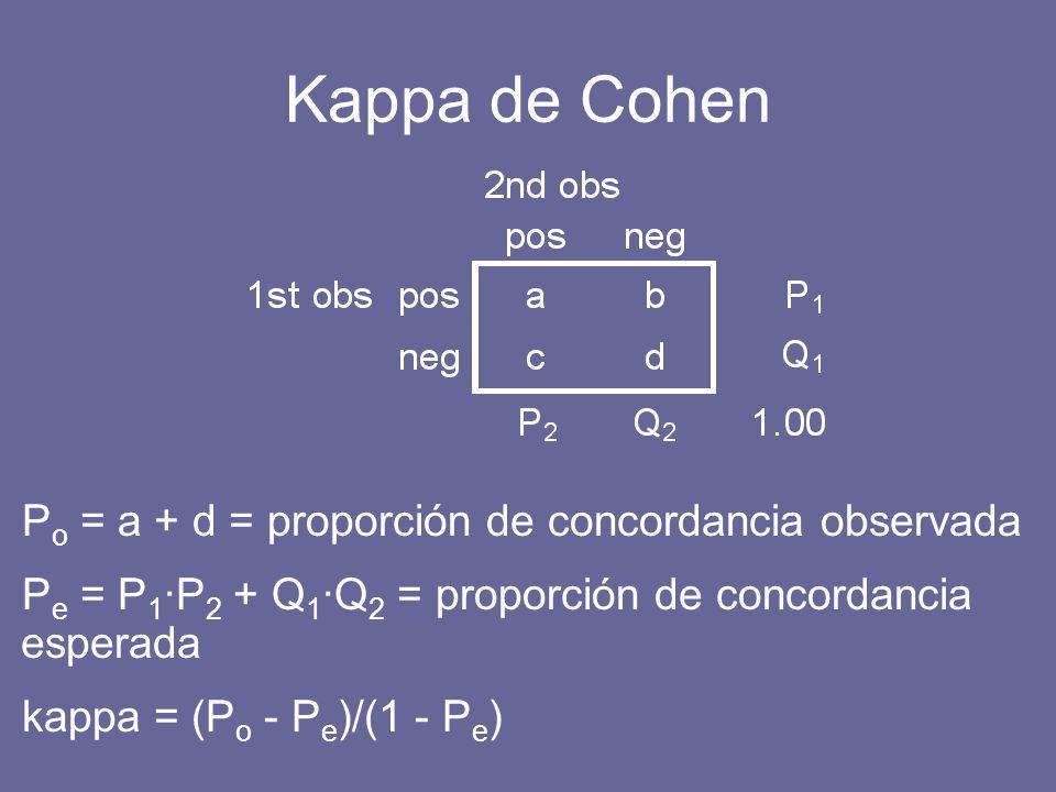 Kappa de Cohen P o = a + d = proporción de concordancia observada P e = P 1 P 2 + Q 1 Q 2 = proporción de concordancia esperada kappa = (P o - P e )/(1 - P e )