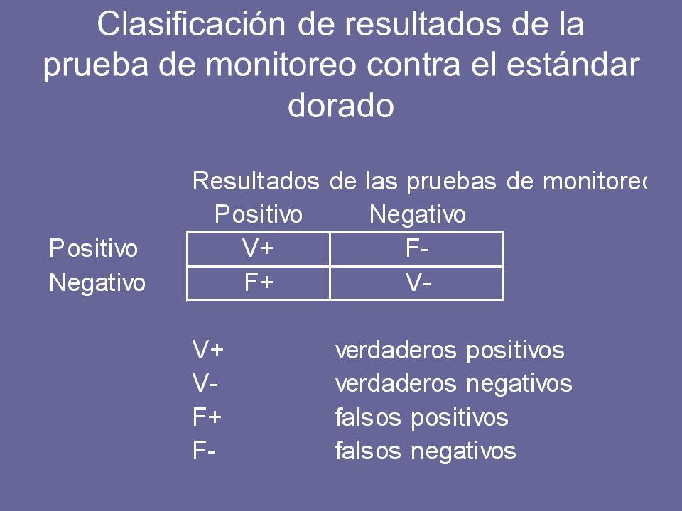 Clasificación de resultados de la prueba de monitoreo contra el estándar dorado