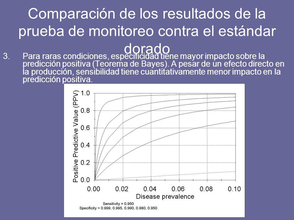 3.Para raras condiciones, especificidad tiene mayor impacto sobre la predicción positiva (Teorema de Bayes).