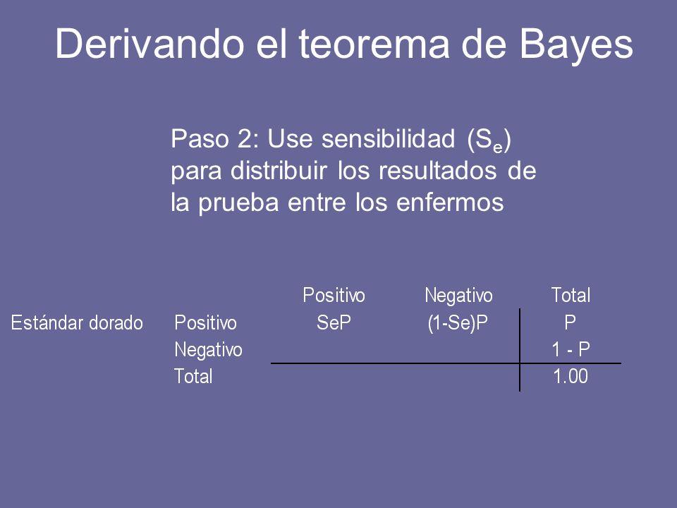 Paso 2: Use sensibilidad (S e ) para distribuir los resultados de la prueba entre los enfermos Derivando el teorema de Bayes