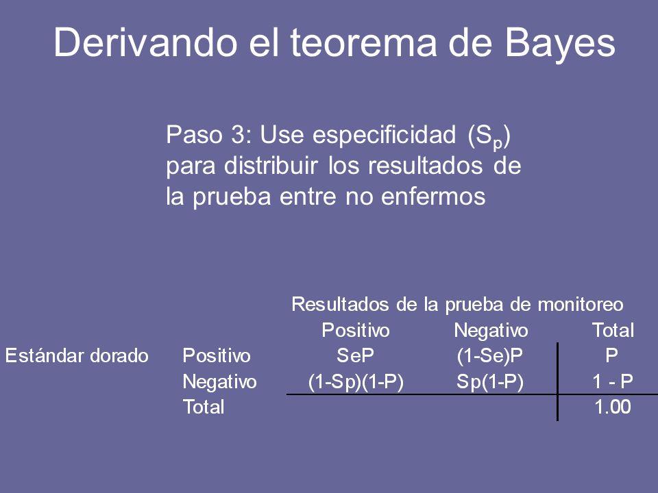 Paso 3: Use especificidad (S p ) para distribuir los resultados de la prueba entre no enfermos Derivando el teorema de Bayes