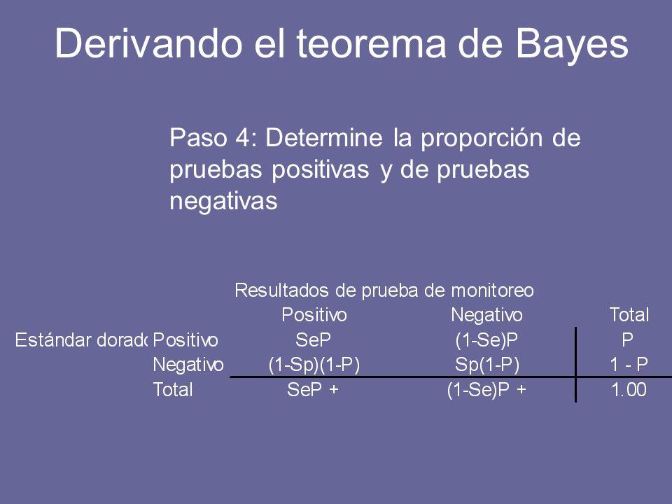 Paso 4: Determine la proporción de pruebas positivas y de pruebas negativas Derivando el teorema de Bayes