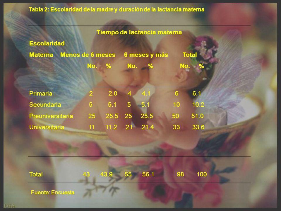 Tiempo de lactancia materna Escolaridad Materna Menos de 6 meses 6 meses y más Total No.