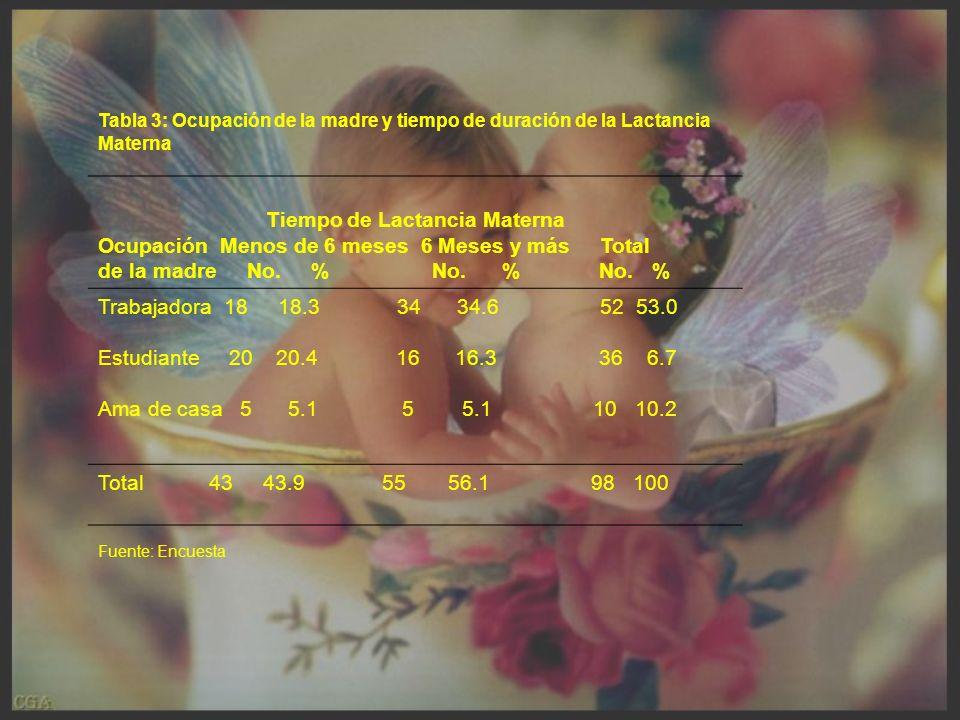 Tabla 3: Ocupación de la madre y tiempo de duración de la Lactancia Materna Tiempo de Lactancia Materna Ocupación Menos de 6 meses 6 Meses y más Total de la madre No.