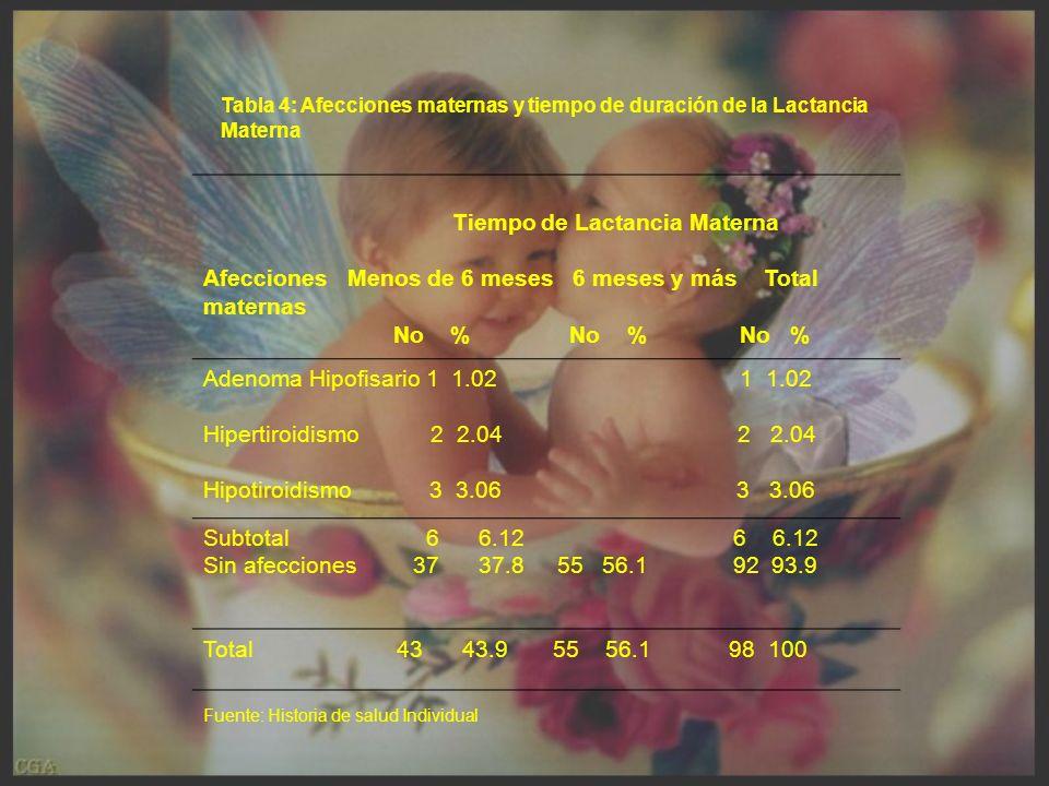 Tabla 4: Afecciones maternas y tiempo de duración de la Lactancia Materna Tiempo de Lactancia Materna Afecciones Menos de 6 meses 6 meses y más Total maternas No % No % No % Adenoma Hipofisario 1 1.02 1 1.02 Hipertiroidismo 2 2.04 2 2.04 Hipotiroidismo 3 3.06 3 3.06 Subtotal 6 6.12 6 6.12 Sin afecciones 37 37.8 55 56.1 92 93.9 Total 43 43.9 55 56.1 98 100 Fuente: Historia de salud Individual