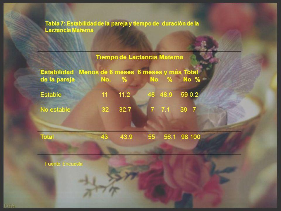 Tabla 7: Estabilidad de la pareja y tiempo de duración de la Lactancia Materna Tiempo de Lactancia Materna Estabilidad Menos de 6 meses 6 meses y más Total de la pareja No.
