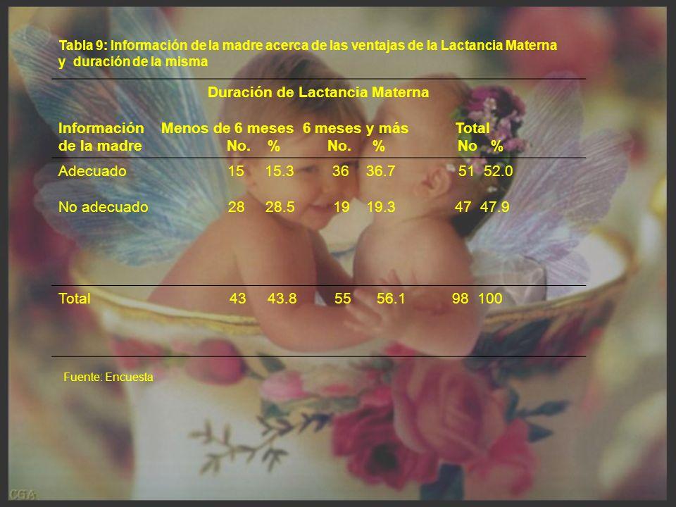 Tabla 9: Información de la madre acerca de las ventajas de la Lactancia Materna y duración de la misma Duración de Lactancia Materna Información Menos de 6 meses 6 meses y más Total de la madre No.