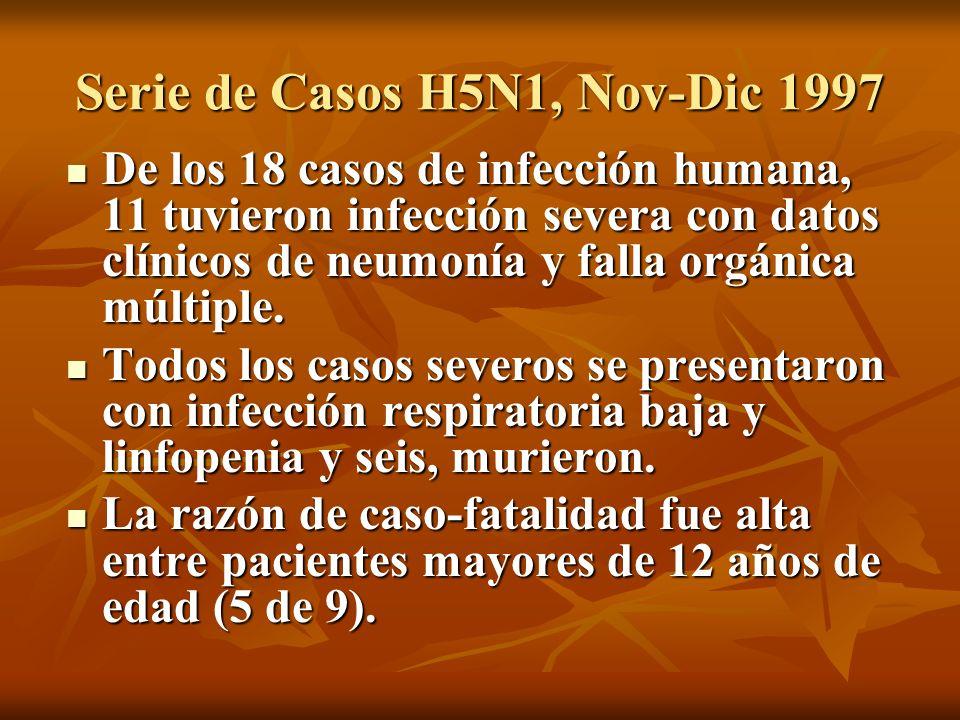 Serie de Casos H5N1, Nov-Dic 1997 De los 18 casos de infección humana, 11 tuvieron infección severa con datos clínicos de neumonía y falla orgánica mú