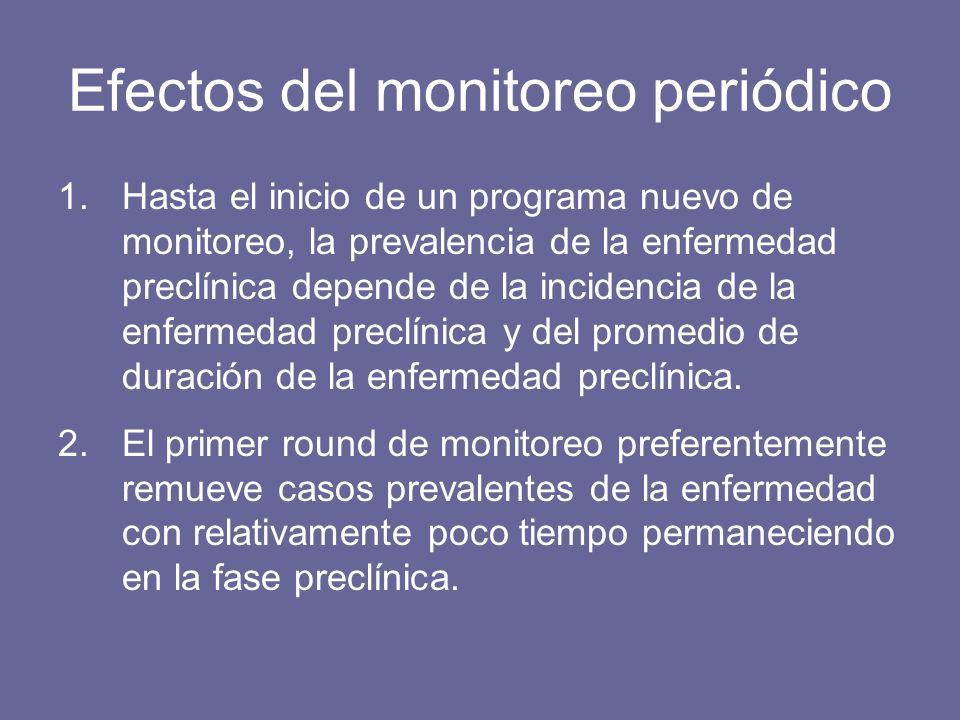 Efectos del monitoreo periódico 1.Hasta el inicio de un programa nuevo de monitoreo, la prevalencia de la enfermedad preclínica depende de la incidencia de la enfermedad preclínica y del promedio de duración de la enfermedad preclínica.