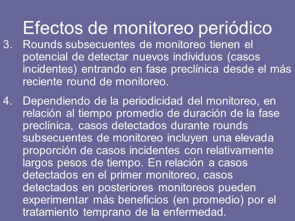 Efectos de monitoreo periódico 3.Rounds subsecuentes de monitoreo tienen el potencial de detectar nuevos individuos (casos incidentes) entrando en fase preclínica desde el más reciente round de monitoreo.