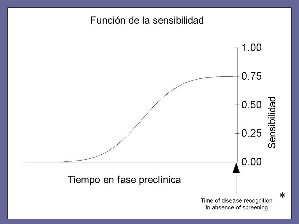 * Tiempo en fase preclínica Función de la sensibilidad Sensibilidad