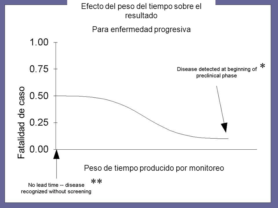 * ** Efecto del peso del tiempo sobre el resultado Para enfermedad progresiva Fatalidad de caso Peso de tiempo producido por monitoreo