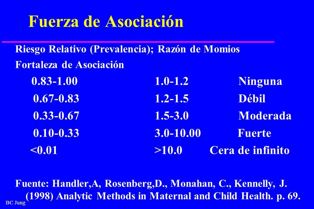 BC Jung Fuerza de Asociación Riesgo Relativo (Prevalencia); Razón de Momios Fortaleza de Asociación 0.83-1.001.0-1.2Ninguna 0.67-0.831.2-1.5Débil 0.33