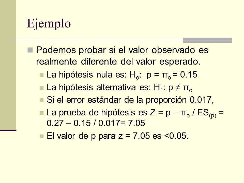 Ejemplo Podemos probar si el valor observado es realmente diferente del valor esperado. La hipótesis nula es: H o : p = π o = 0.15 La hipótesis altern