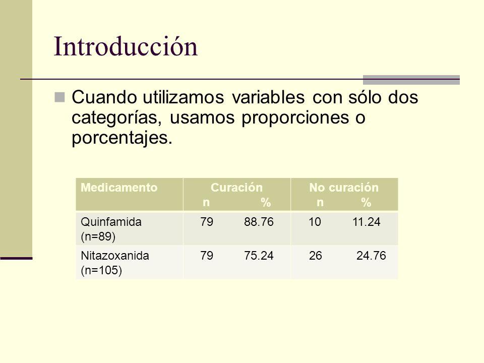 Introducción Cuando utilizamos variables con sólo dos categorías, usamos proporciones o porcentajes. MedicamentoCuración n % No curación n % Quinfamid
