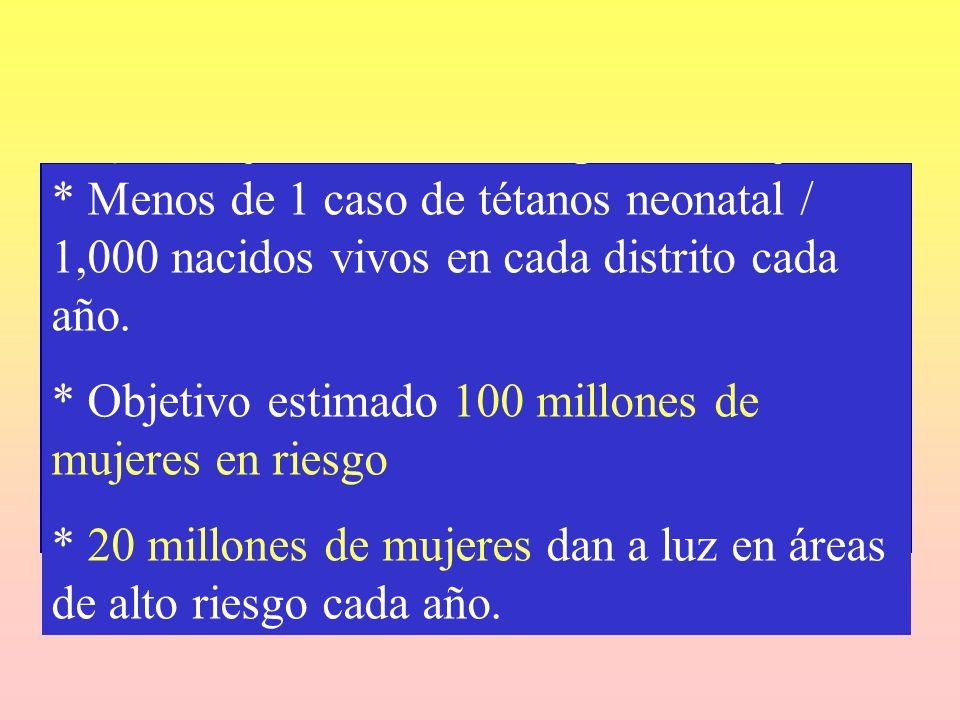 * Menos de 1 caso de tétanos neonatal / 1,000 nacidos vivos en cada distrito cada año. * Objetivo estimado 100 millones de mujeres en riesgo * 20 mill