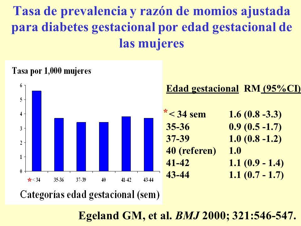 Tasa de prevalencia y razón de momios ajustada para diabetes gestacional por edad gestacional de las mujeres Edad gestacional RM (95%CI) < 34 sem 1.6