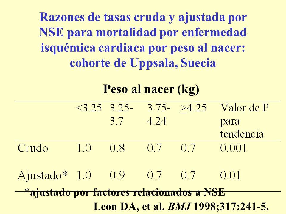 Razones de tasas cruda y ajustada por NSE para mortalidad por enfermedad isquémica cardiaca por peso al nacer: cohorte de Uppsala, Suecia Peso al nace