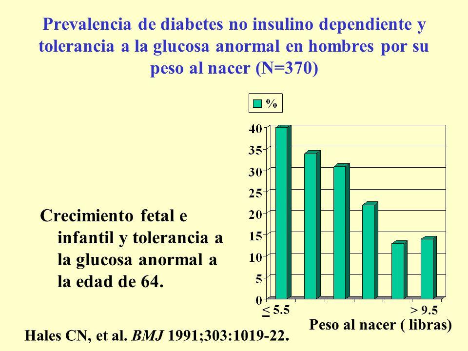 Prevalencia de diabetes no insulino dependiente y tolerancia a la glucosa anormal en hombres por su peso al nacer (N=370) Crecimiento fetal e infantil