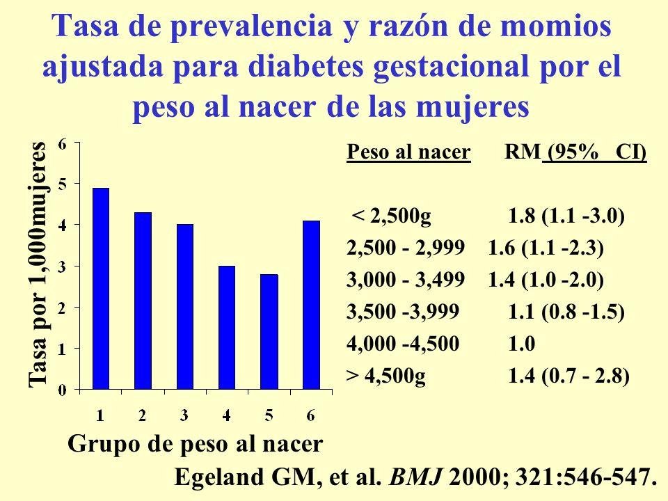 Tasa de prevalencia y razón de momios ajustada para diabetes gestacional por el peso al nacer de las mujeres Peso al nacer RM (95% CI) < 2,500g 1.8 (1