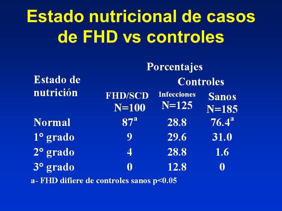 Estado nutricional de casos de FHD vs controles