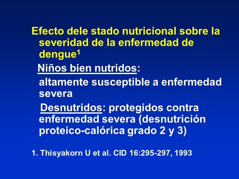 Efecto dele stado nutricional sobre la severidad de la enfermedad de dengue 1 Niños bien nutridos: altamente susceptible a enfermedad severa Desnutrid