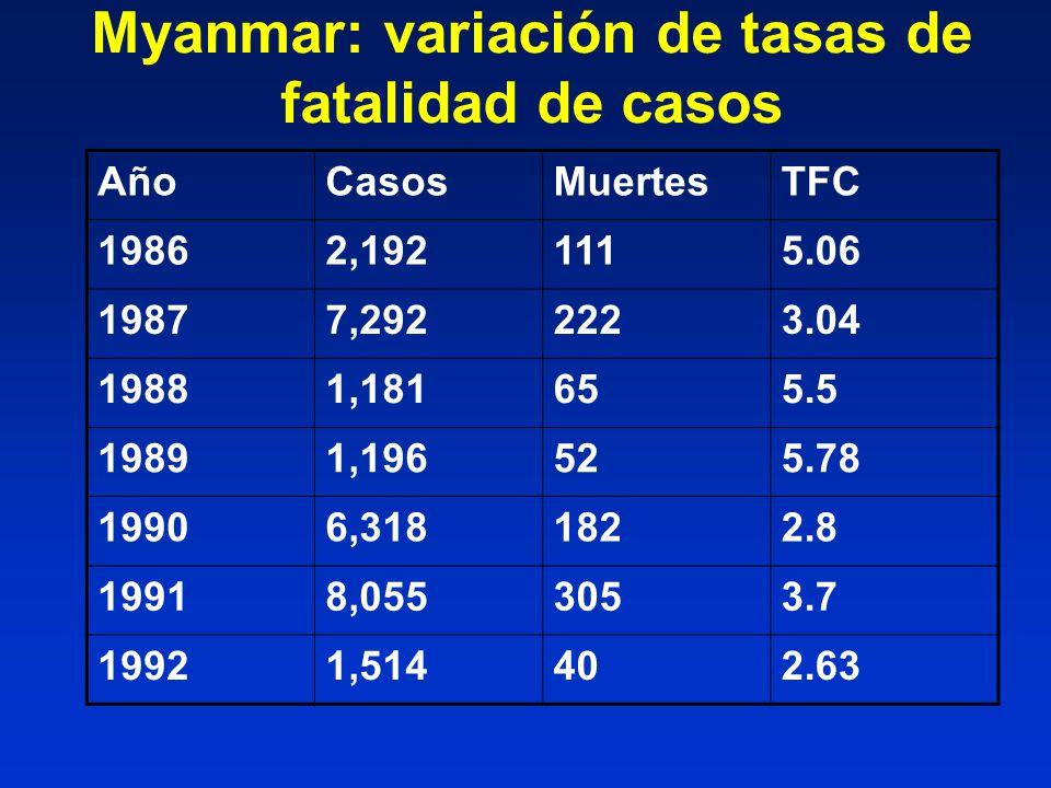 Myanmar: variación de tasas de fatalidad de casos AñoCasosMuertesTFC 19862,1921115.06 19877,2922223.04 19881,181655.5 19891,196525.78 19906,3181822.8